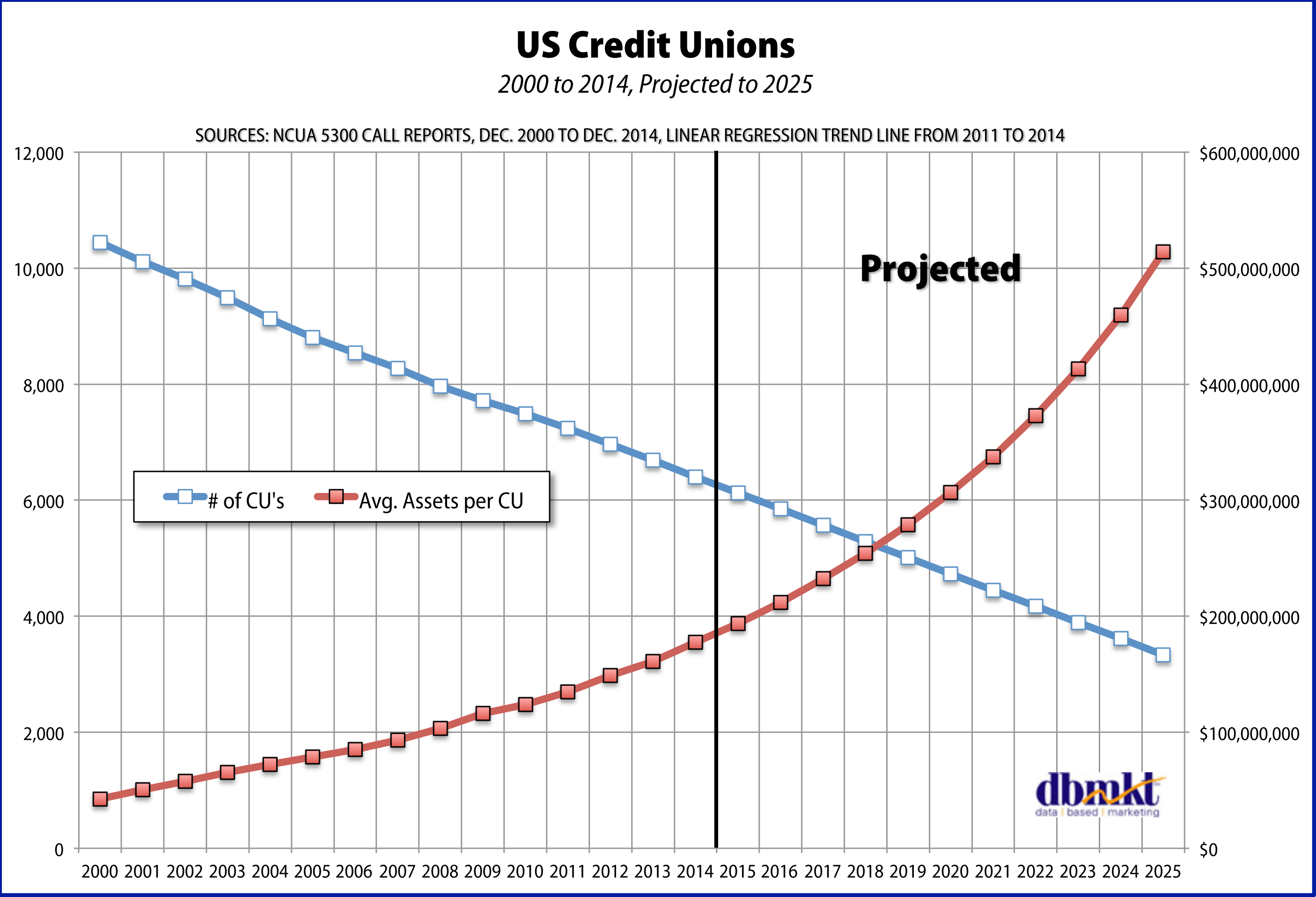 how to get a line of credit credit unio